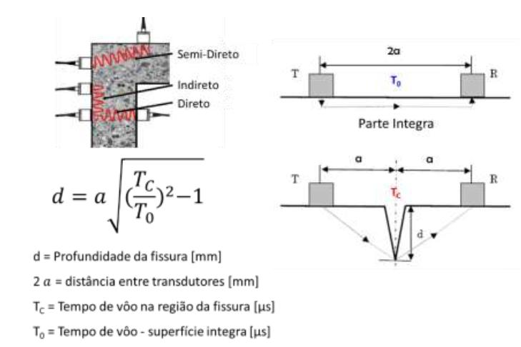 Inspeção de estruturas de concreto armado