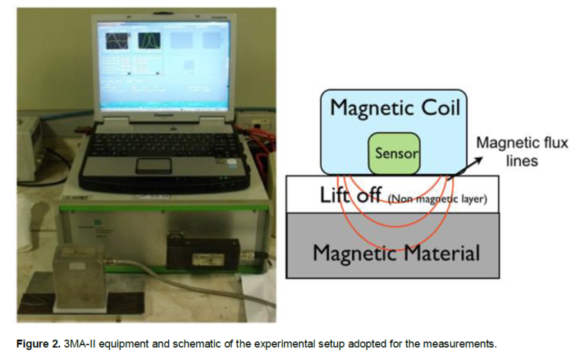 Uso do micromagnetismo nas inspeções de estruturas de concreto armado